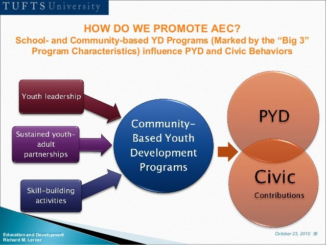 October 23, 2010 38Education and Development Richard M. Lerner HOW DO WE PROMOTE AEC? School- and Community-based YD Progr...