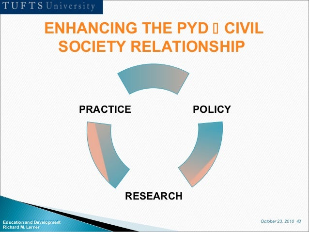 October 23, 2010 43Education and Development Richard M. Lerner RESEARCH PRACTICE POLICY ENHANCING THE PYD  CIVIL SOCIETY ...