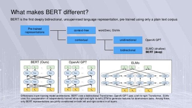BERT introduction