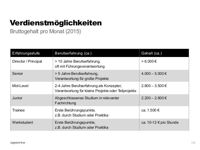 Danke Stefan Freimark Senior-Konzepter E-Mail stefan.freimark@aperto.de Slideshare slideshare.net/sfreimark Twitter @freim...