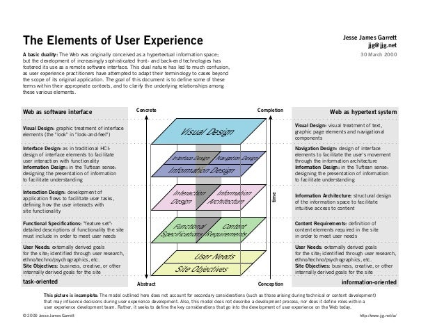 The Elements of User Experience A basic duality: The Web was originally conceived as a hypertextual information space; but...