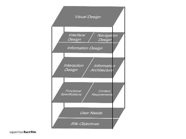"""Design is not how it looks like. Design is how it works. Steve Jobs"