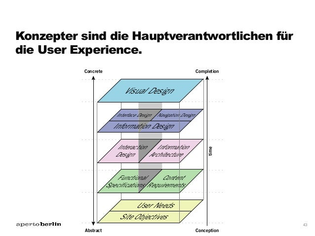 Konzepter arbeiten mal so, mal so –je nach Projekterfordernissen. 46 Mal allein... Foto: Aperto AG