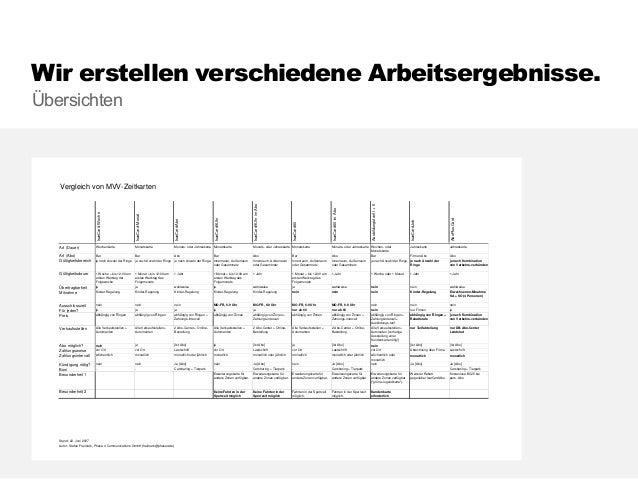 Wir erstellen verschiedene Arbeitsergebnisse. 55 Wireframes Screenshot: Stefan Freimark