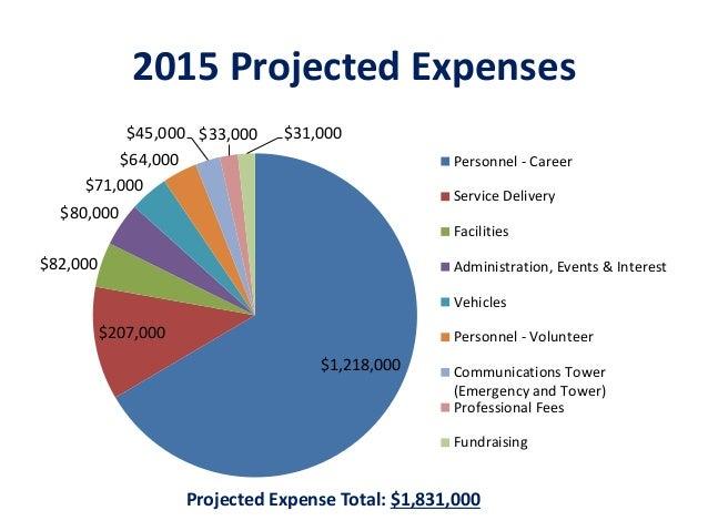 Berwyn Fire Company - 2015 Budget Presentations