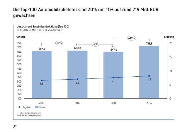 Umsatz- und Ergebnisentwicklung (Top 100) 2011-2014, in Mrd. EUR / % vom Umsatz1 Die Top-100 Automobilzulieferer sind 2014...
