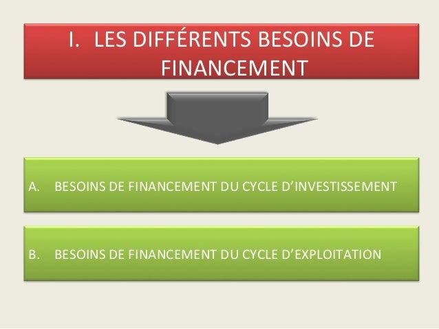 I. LES DIFFÉRENTS BESOINS DE               FINANCEMENTA. BESOINS DE FINANCEMENT DU CYCLE D'INVESTISSEMENTB. BESOINS DE FIN...
