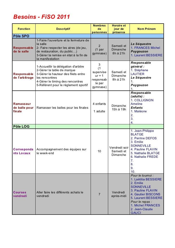 Besoins - FiSO 2011                                                       Nombres      Horaire et   Fonction              ...