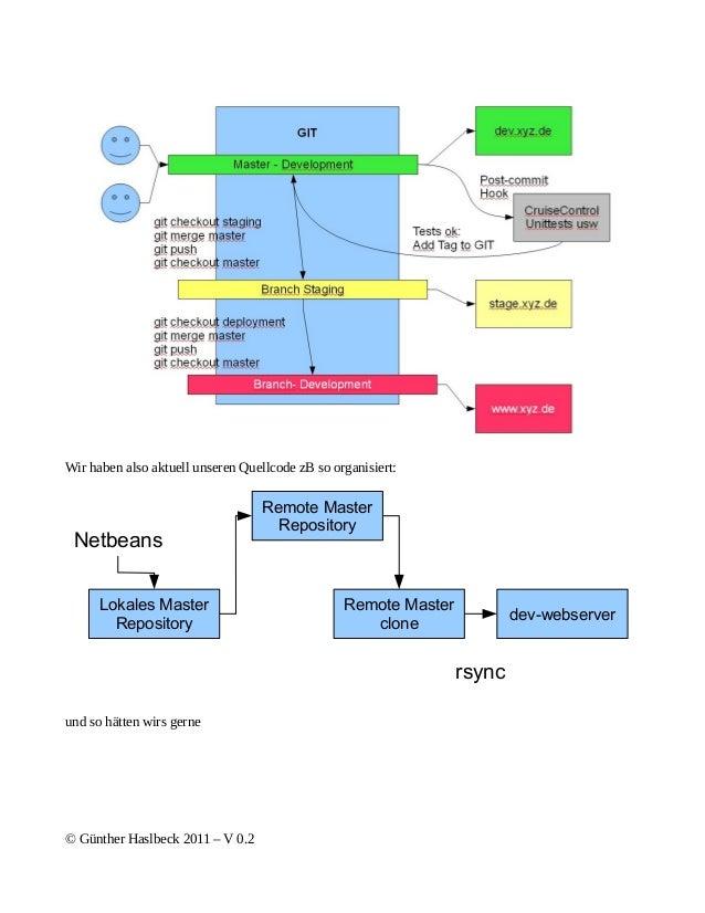 Wir haben also aktuell unseren Quellcode zB so organisiert:                                   Remote Master               ...