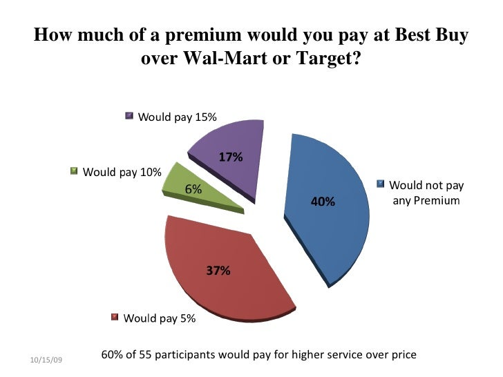 the differences of walmart and target But while wal-mart is perceived as a corporate giant that will do just about anything to maximize sales and profits, target — thanks to its hip wal-mart, meanwhile, faces community opposition at almost every turn, which has prevented it from expanding in many key markets, including new york city.