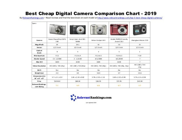 Best Cheap Digital Camera Comparison Chart - 2019 By RelevantRankings.com – Read reviews and find the best deals on each m...
