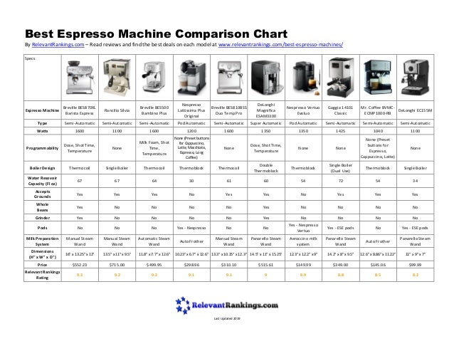 Best Espresso Machine Comparison Chart By RelevantRankings.com – Read reviews and find the best deals on each model at www...