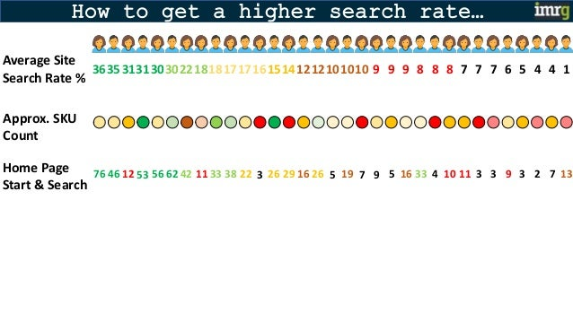 How to get a higher search rate… Average Site Search Rate % 363531 30302218181717161514121210 9 Approx. SKU Count 1010 31 ...