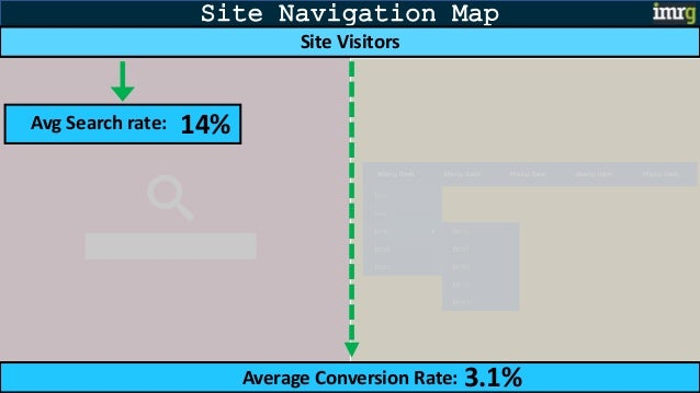Site Navigation Map Average Conversion Rate: 3.1% Site Visitors Avg Search rate: 14%