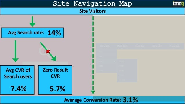 Site Navigation Map Average Conversion Rate: 3.1% Site Visitors Avg CVR of Search users 7.4% Avg Search rate: 14% Zero Res...