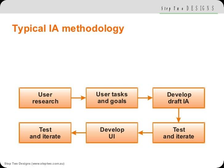 Typical IA methodology