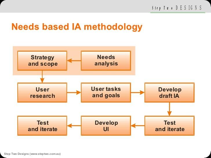 Needs based IA methodology