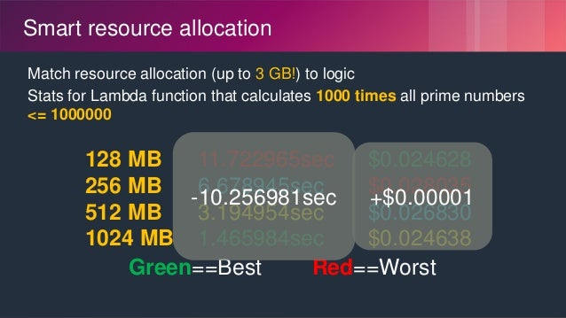 © 2018, Amazon Web Services, Inc. or its Affiliates. All rights reserved. Smart resource allocation Match resource allocat...