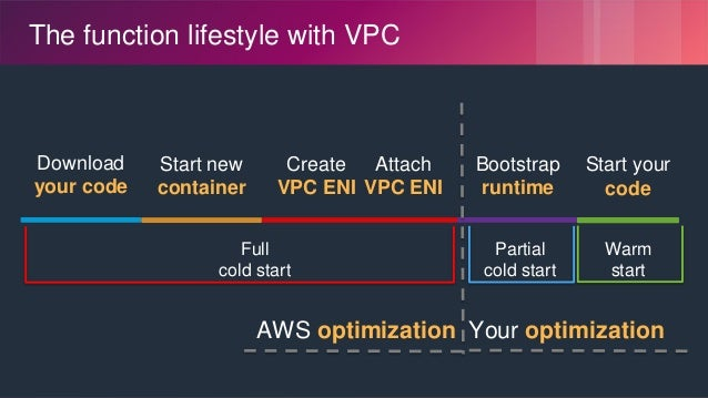 © 2018, Amazon Web Services, Inc. or its Affiliates. All rights reserved. The function lifestyle with VPC Download your co...