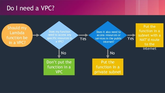 © 2018, Amazon Web Services, Inc. or its Affiliates. All rights reserved. Do I need a VPC? Should my Lambda function be in...