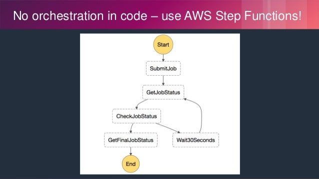 © 2018, Amazon Web Services, Inc. or its Affiliates. All rights reserved. No orchestration in code – use AWS Step Function...