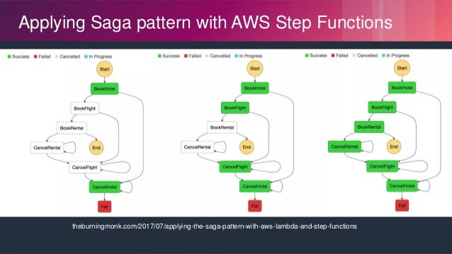 © 2018, Amazon Web Services, Inc. or its Affiliates. All rights reserved. theburningmonk.com/2017/07/applying-the-saga-pat...