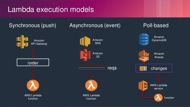 © 2018, Amazon Web Services, Inc. or its Affiliates. All rights reserved. Lambda execution models Asynchronous (event) Ama...