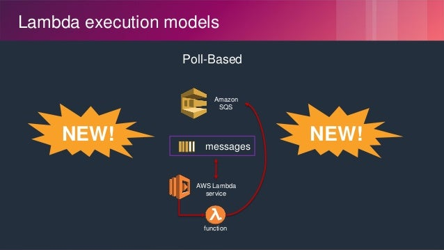 © 2018, Amazon Web Services, Inc. or its Affiliates. All rights reserved. Lambda execution models Poll-Based Amazon SQS me...