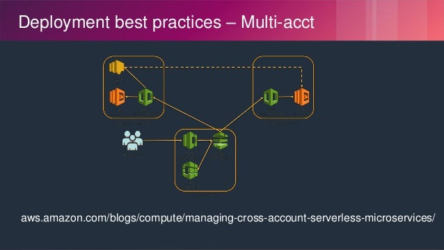 © 2018, Amazon Web Services, Inc. or its Affiliates. All rights reserved. Deployment best practices – Multi-acct aws.amazo...