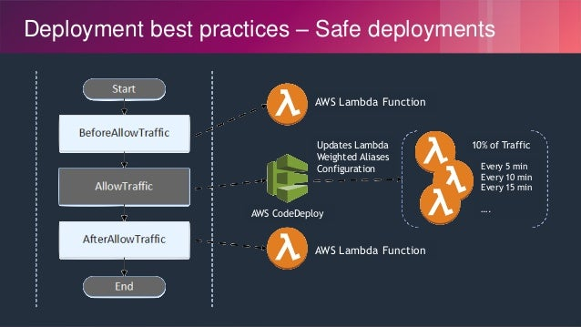 © 2018, Amazon Web Services, Inc. or its Affiliates. All rights reserved. Deployment best practices – Safe deployments AWS...