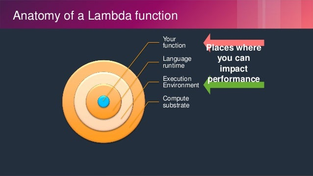 © 2018, Amazon Web Services, Inc. or its Affiliates. All rights reserved. Anatomy of a Lambda function Your function Langu...