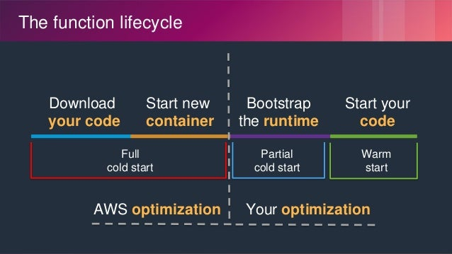 © 2018, Amazon Web Services, Inc. or its Affiliates. All rights reserved. The function lifecycle Bootstrap the runtime Sta...