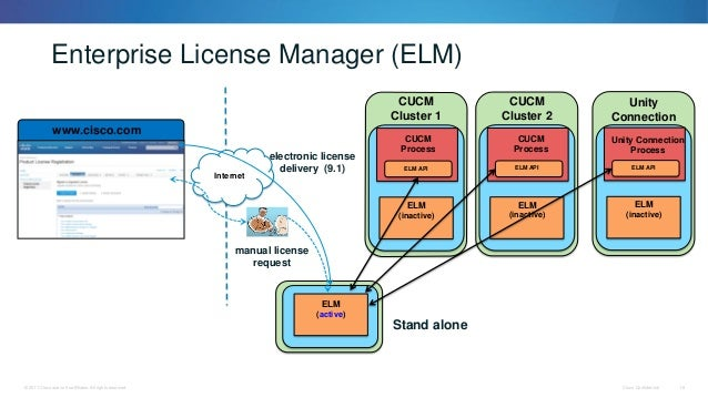 Best Practices for Migrating Previous Versions of Cisco