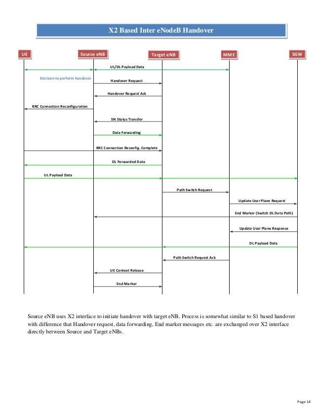 Lte Call Flow Diagram Schema Wiring Diagram
