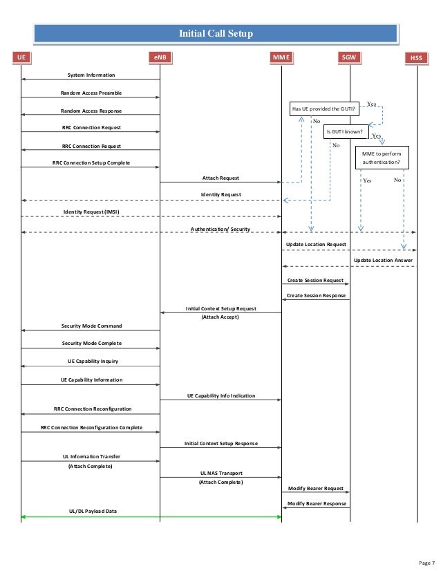 best practices lte call flow guideLte Call Flow Diagram #2