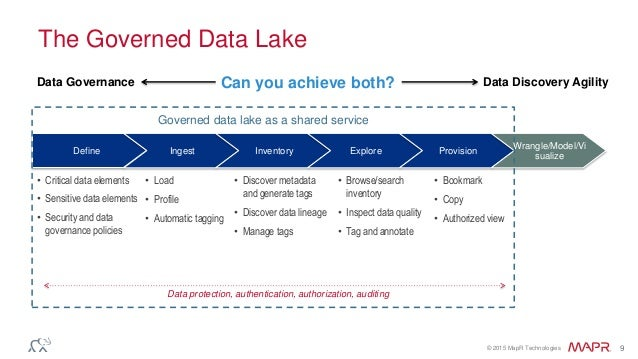 Best Practices To Deploy A Governed Data Lake