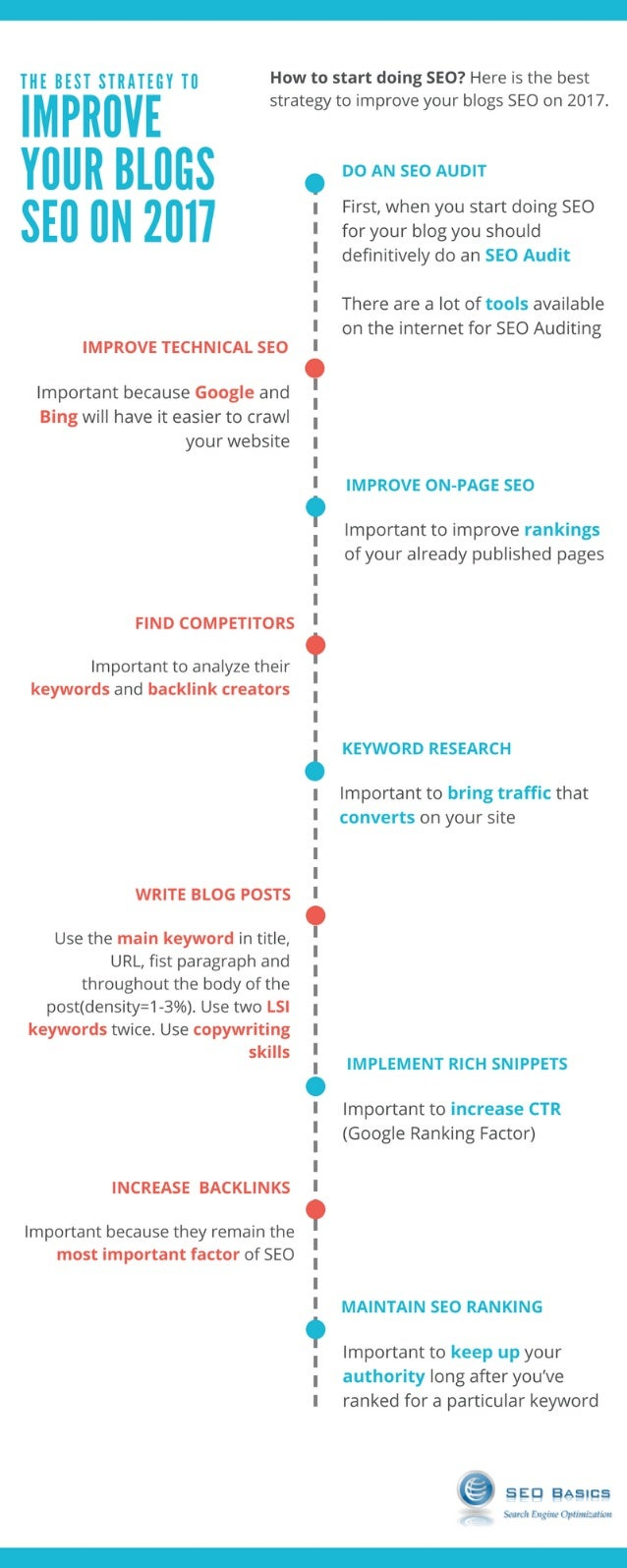 The Best Strategy To Improve Your Blogs SEO