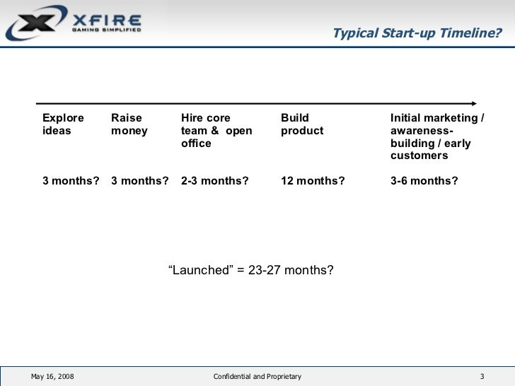 Best Strategy Is Speed (Startup2Startup May 2008) Slide 3