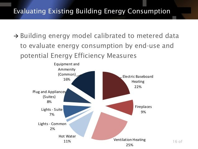 utilisation of wind energy for high rise building power Energy supply coordinating lead  technologies with high energy-conversion efficient designs how  particularly solar, wind, geothermal and biomass, are.