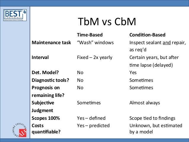 Cbm Cleaning Services : Deterioration model for optimal mix of tbm v cbm