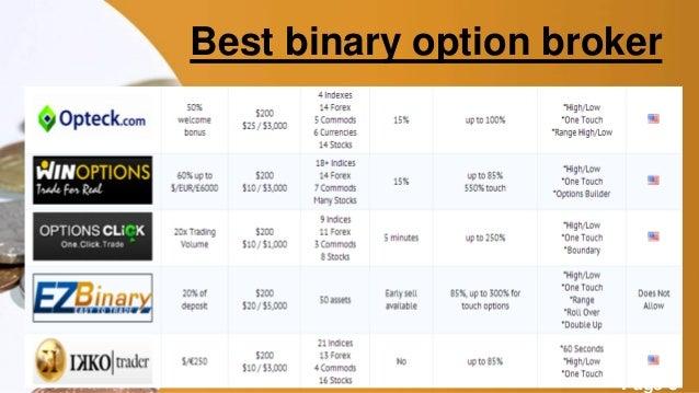 top 5 binary options brokers