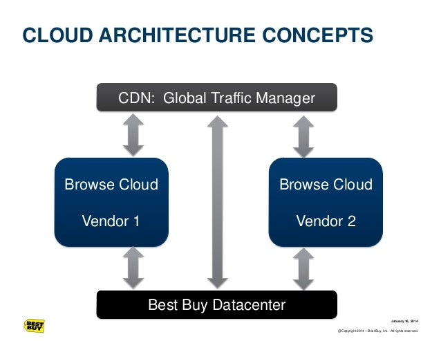 CLOUD ARCHITECTURE CONCEPTS CDN: Global Traffic Manager  Browse Cloud  Browse Cloud  Vendor 1  Vendor 2  Best Buy Datacent...
