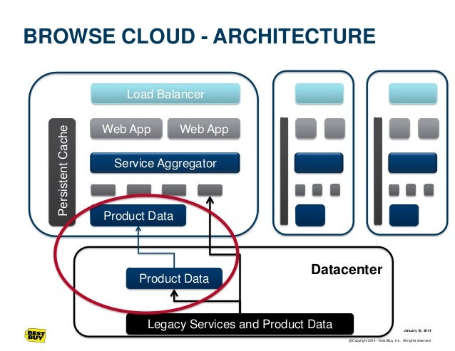 BROWSE CLOUD - ARCHITECTURE  Persistent Cache  Load Balancer Web App  Web App  Service Aggregator  Product Data  Product D...