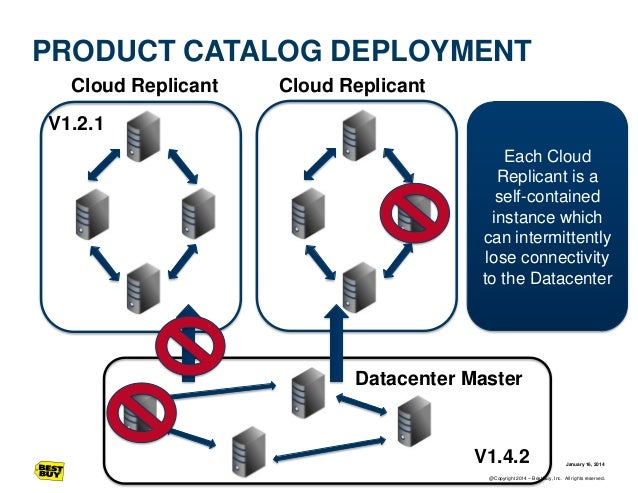 PRODUCT CATALOG DEPLOYMENT Cloud Replicant  Cloud Replicant  V1.2.1 Each Cloud Replicant is a self-contained instance whic...