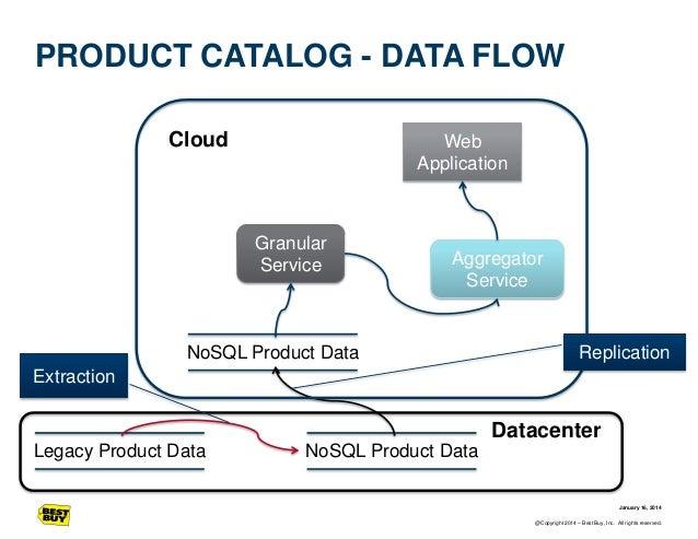 PRODUCT CATALOG - DATA FLOW Cloud  Web Application  Granular Service  Aggregator Service  NoSQL Product Data  Replication ...