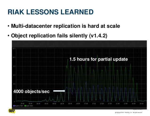 RIAK LESSONS LEARNED • Multi-datacenter replication is hard at scale • Object replication fails silently (v1.4.2)  1.5 hou...