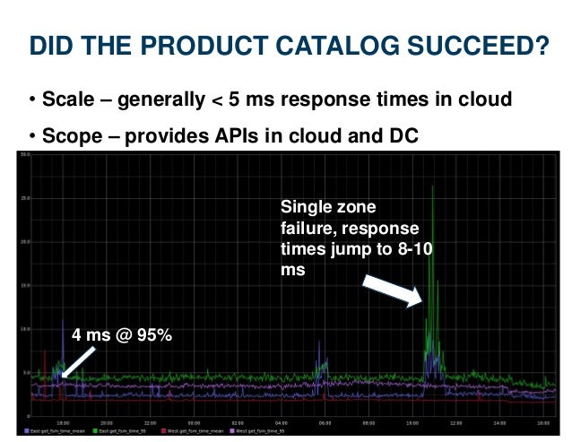 DID THE PRODUCT CATALOG SUCCEED? • Scale – generally < 5 ms response times in cloud • Scope – provides APIs in cloud and D...