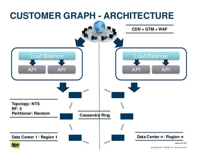 CUSTOMER GRAPH - ARCHITECTURE CDN + GTM + WAF  Load Balancer  API  Load Balancer  API  Topology: NTS RF: 3 Partitioner: Ra...