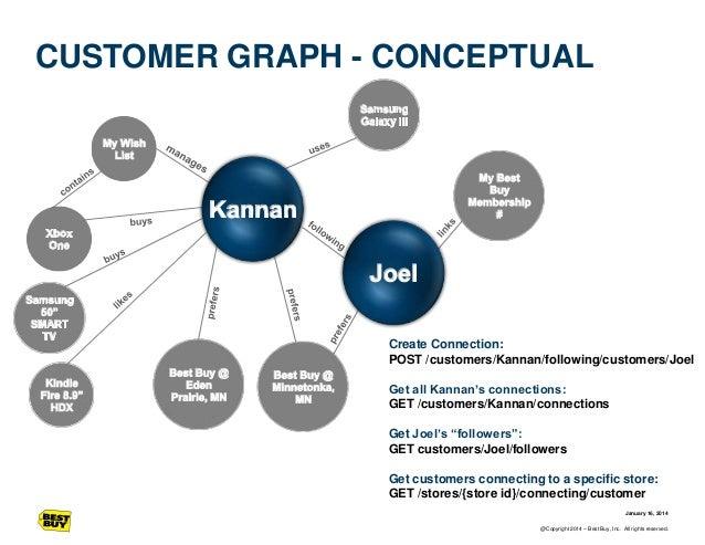 CUSTOMER GRAPH - CONCEPTUAL  Create Connection: POST /customers/Kannan/following/customers/Joel Get all Kannan's connectio...