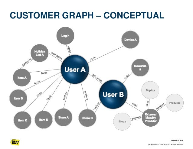 CUSTOMER GRAPH – CONCEPTUAL  Topics  Products  Blogs  January 16, 2014 @Copyright 2014 – Best Buy, Inc. All rights reserve...